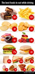 Best Foods To Eat While Driving