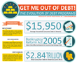 [Infographic] Not All Debt Programs are Created Equal: How Debt...