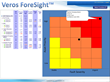 Veros ForeSight Dashboard