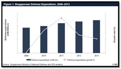 Singapore Defense Industry Expenditure 2009-2013 Report