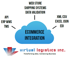 ecommerce integration, data integration, web store integration, ERP, WMS, SaaS, on premise, cloud, connectors