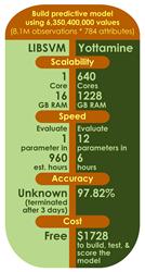 Yottamine Performance Test Results