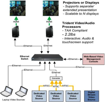 Trident Systems Inc Releases New IP Video Distribution System