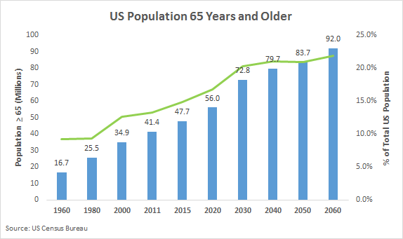 an introduction to the growing numbers of seniors in the united states Four of the top five fastest-growing cities in the united states are in the longhorn state, according to population estimates released by the us census bureau with a 78% growth rate, conroe.