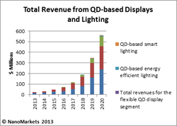 quantum dots, QDs, market research