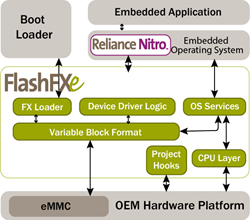 FlashFXe diagram