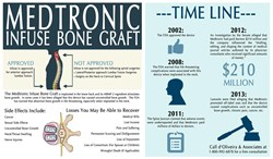 New Regulations on Medtronic Infuse Bone Graft would require more Disclosures