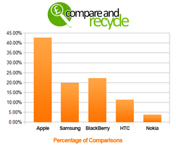 Percentage of comparisons by brand on Compare and Recycle