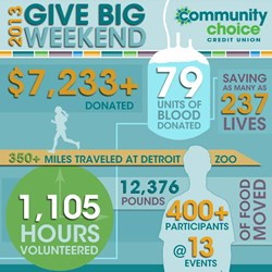 Visual summary of the Credit Union's Give Big Weekend results