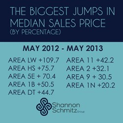 Median Price Stats May 2012-May2013 Austin Home Values