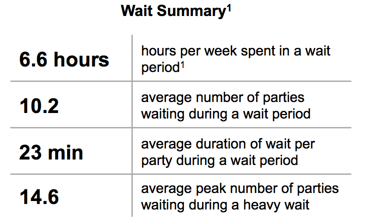 Lrs Releases Study Results On Average Restaurant Wait Times