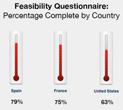 TrialNetworks Feasibility Survey - Percentage Complete by Country