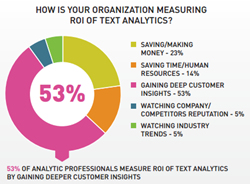 According to Data Driven Business survey of over 300 analytics professionals, 53% of them measure ROI of text analytics by gaining deeper customer insights