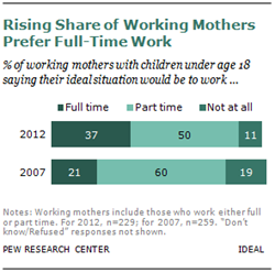 Rising Share of Working Mothers Prefer Full-Time Work