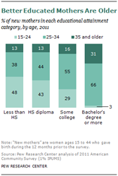 Better educated mothers are older