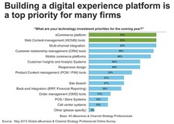 Elastic Path Launches New Webinar on Building Tomorrow's Digital Experience