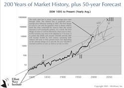 Neely 2050 Forecast