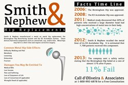 Smith & Nephew Hip Replacement Infographic and Common Metal Hip Side Effects