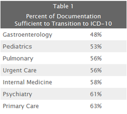 Documentation Sufficienct for ICD-10