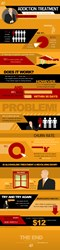 Addiction Treatment and Alcoholism Infographic