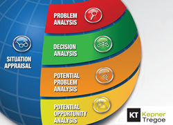 Kepner-Tregoe's Problem Solving and Decision Making (PSDM)