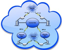 T1 Line Network Solutions