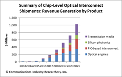 Summary of Chip-Level Optical Interconnect Shipments: Revenue Generation by Product
