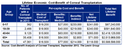 Life Economic Cost-Benefit of Corneal Transplant table