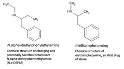 Chemical structure of emerging and potentially harmful contaminant N,alpha-diethylphenylethylamine (N,a-DEPEA) (left) compared to chemical structure of methamphetamine, an illicit drug of abuse (right).