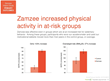 The study also showed significant increases in physical activity for at- risk groups, including a 103% increase among girls and 27% increase among overweight participants.