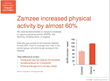 Data from a randomized, controlled study showed that middle-school children using Zamzee boosted physical activity levels by 59%