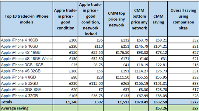 Sell Phone Comparison >> Independent Study Shows UK Consumers Using Apple's Official iPhone Trade-in Services Could Lose ...