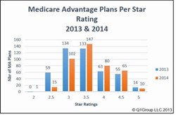 Q1Group Study: 2014 Medicare Advantage plans show quality improvement