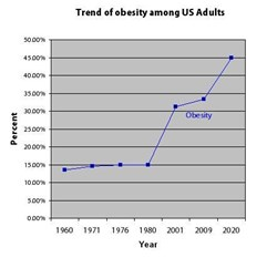 obesity, obesity trends in America, national health crisis, health crisis