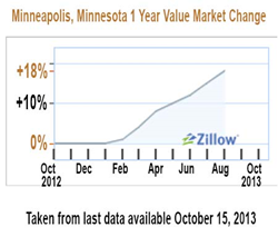 Minneseapolis Home Values Up 18%