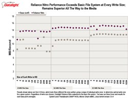 Reliance Nitro -  high-performing, fault-tolerant file system for Linux