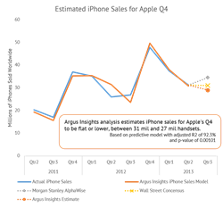 Graph of Actual iPhone sales, results of Argus Insights predictive model and estimates from Wall Street and Morgan Stanley AlphaWise showing Argus Insights Prediction that iPhone sales will be flat or lower for Q3.