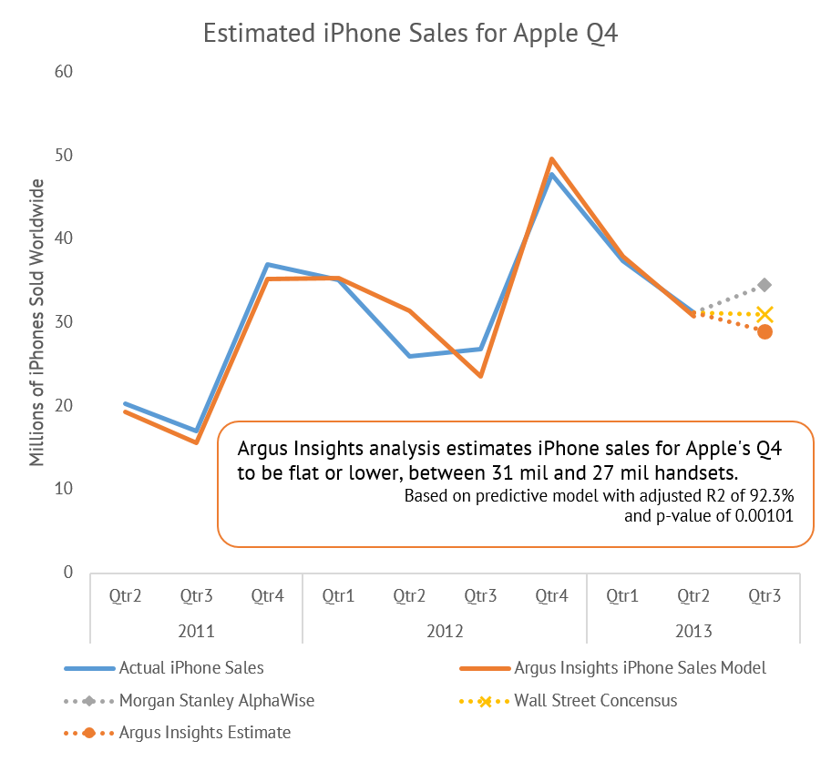 Apple Q4 iPhone Sales Estimated To Be Flat Or Down Over Q3