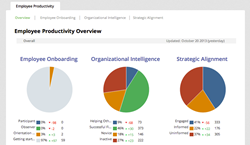 Jive Business Analytics Powered by Totango