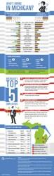 Job-Opportunities-In-Michigan-Infographic