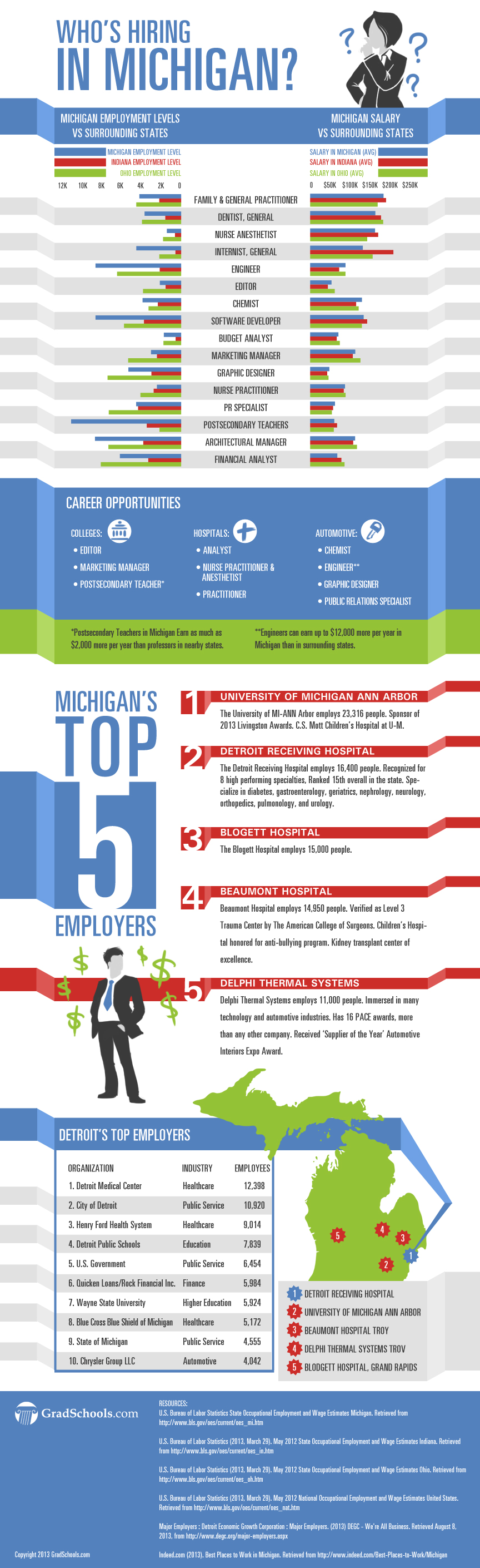 how to create employment opportunities