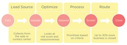 Real-Time Lead Optimization Process