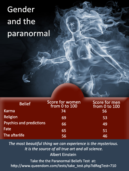 beliefs in paranormal phenomena and locus It is hypothesized that rotter's i-e variable mediates individual differences in  supernatural and superstitious beliefs, with externals exhibiting more positive.