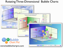 3 three-dimensional (3-D) bubble charts for project portfolio management