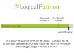 This graph shows the strength of Logical Position's client campaigns compared to Google AdWords required minimum and average Google Certified Partners.