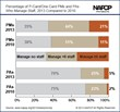 NAPCP Survey Results Show Upward Salary Trend for Professionals in the...