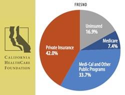 Fresno, California Uninsured Population