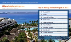 Top 10 Holiday Rentals Hot Spots In 2014