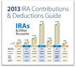 Equity Trust Company Provides a Guide to 2013 Contribution Limits for IRAs and Other Plans