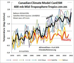 canadian climate model CanESM2